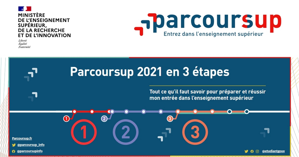 Parcoursup 2021 : ouverture du site le 21 décembre 2020
