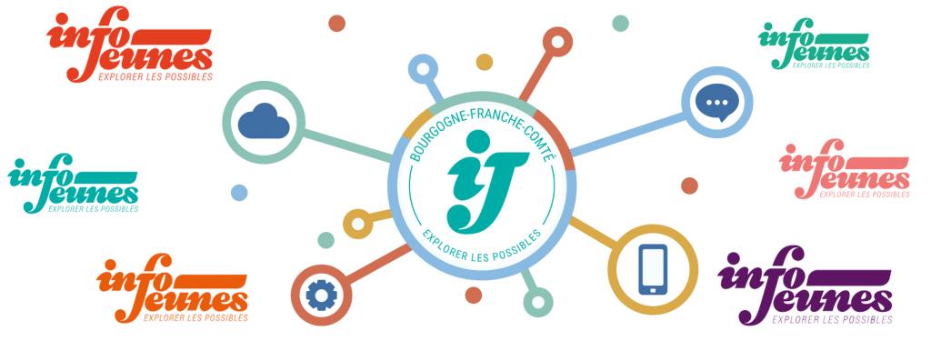 Bandeau Réseau Info Jeunes Bourgogne-Franche-Comté